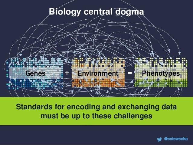 Genes Environment Phenotypes+ = Computable encodings are essential Base pairs Variant notation (eg. HGVS) Human Phenotype ...