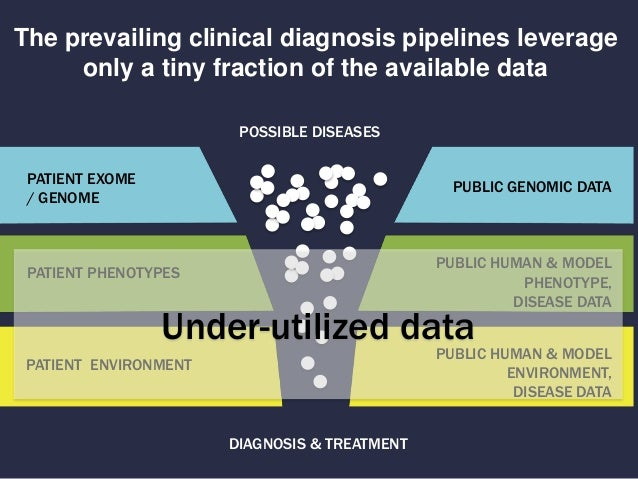 The prevailing clinical diagnosis pipelines leverage only a tiny fraction of the available data PATIENT EXOME / GENOME PAT...