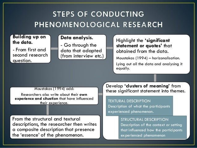 phenomenology research A teaching-focused university in north vancouver, bc with programs in arts, sciences, fine and applied arts, business, tourism, outdoor recreation, health, education, preparatory studies.