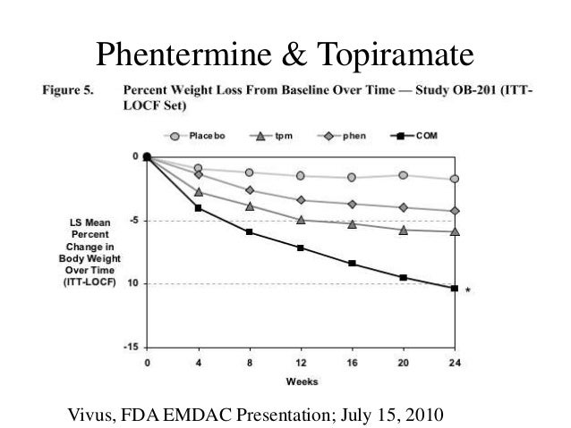 how to take phentermine and topiramate