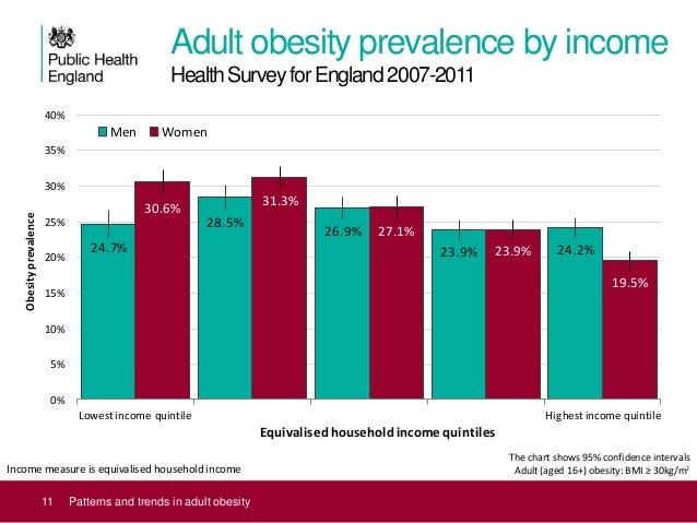 uk adult obesity data