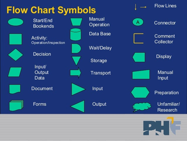 Flow Chart 39053350 on flowchart start symbol