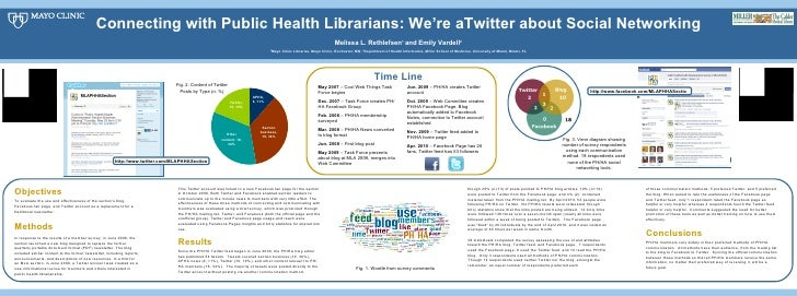 Connecting with Public Health Librarians: We're aTwitter about Social Networking Melissa L. Rethlefsen 1  and Emily Vardel...