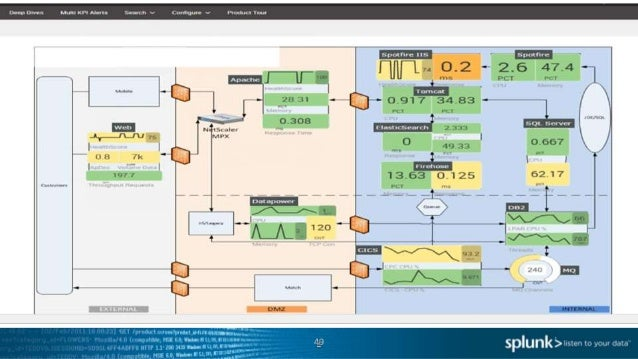 How To Design Build And Map It And Business Services In Splunk