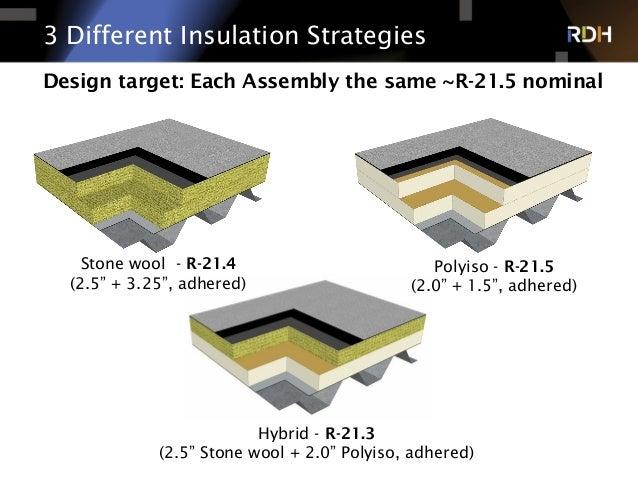 ... 25. 3 Different Insulation ...