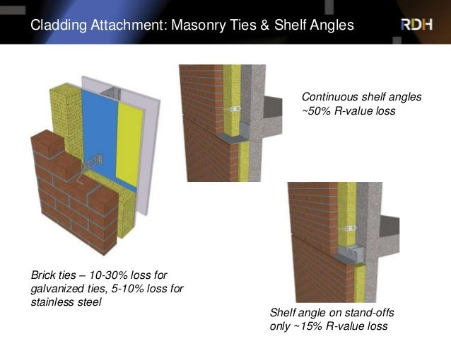 High Performance Walls Solutions For Thermal Bridging