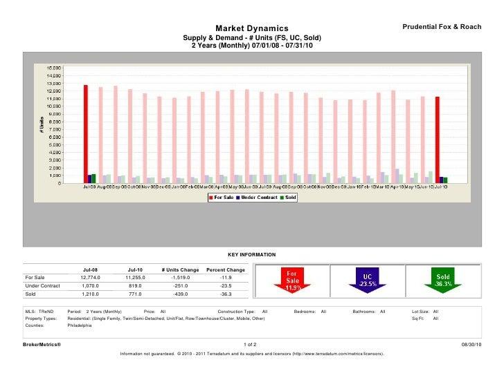 Market Dynamics                                                                         Prudential Fox & Roach            ...