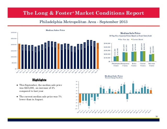 The Long & Foster ® Market Conditions Report Philadelphia Metropolitan Area - September 2013 Median Sales Price  Median Sa...