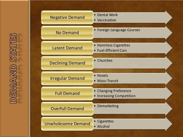 demand states in marketing management Marketing management chapter 1  which of the following demand states applies to janet's situation a) nonexistent demand  demand-centered marketing b .