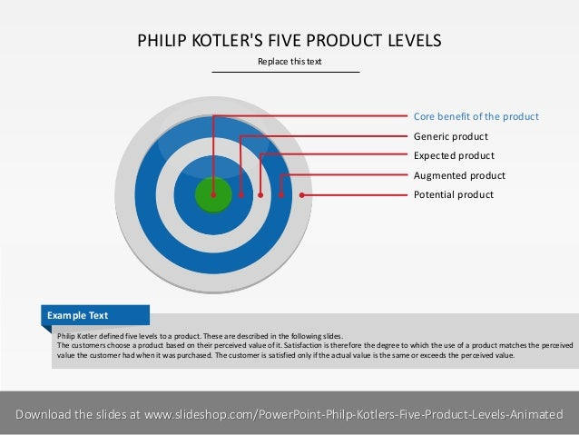 PHILIP KOTLER'S FIVE PRODUCT LEVELS Replace this text  Core benefit of the product  Generic product Expected product Augme...