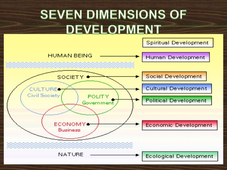    SPIRITUAL DEVELOPMENT    Unless we see and explicitly acknowledge the spiritual in    nature, human beings and society...