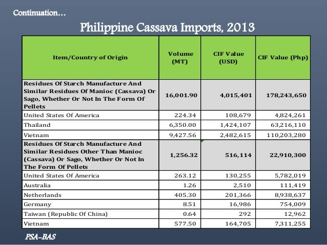 The Philippine Department of Agriculture and its Cassava ...
