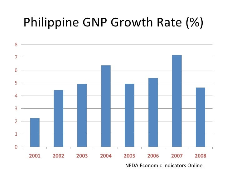 economic development policies of philippines Impact of the global financial and economic crisis on the philippines paper prepared for the united nations development programme september 26, 2009.