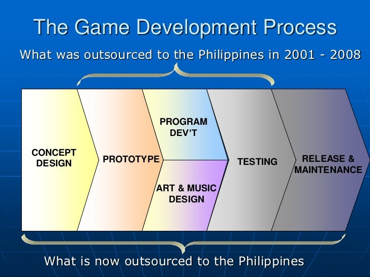 The Game Development ProcessWhat was outsourced to the Philippines in 2001 - 2008                     PROGRAM             ...