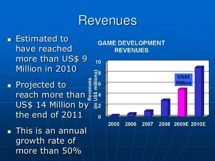 Revenues   Estimated to    have reached    more than US$ 9    Million in 2010   Projected to    reach more than    US$ 1...