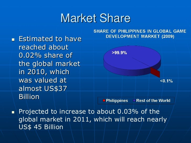 Market Share   Estimated to have    reached about    0.02% share of    the global market    in 2010, which    was valued ...