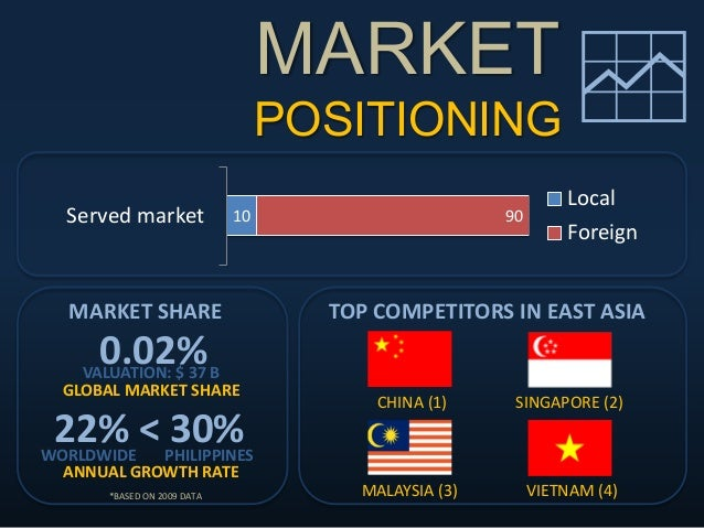 MARKET POSITIONING 10 90Served market Local Foreign 0.02% GLOBAL MARKET SHARE 22% < 30% ANNUAL GROWTH RATE WORLDWIDE PHIL...