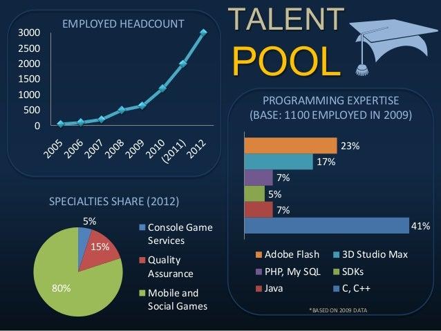 TALENT POOL 0 500 1000 1500 2000 2500 3000 EMPLOYED HEADCOUNT 41% 7% 5% 7% 17% 23% Adobe Flash 3D Studio Max PHP, My SQL ...