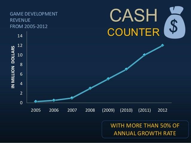 CASH COUNTER 0 2 4 6 8 10 12 14 2005 2006 2007 2008 (2009) (2010) (2011) 2012 INMILLIONDOLLARSGAME DEVELOPMENT REVENUE FR...