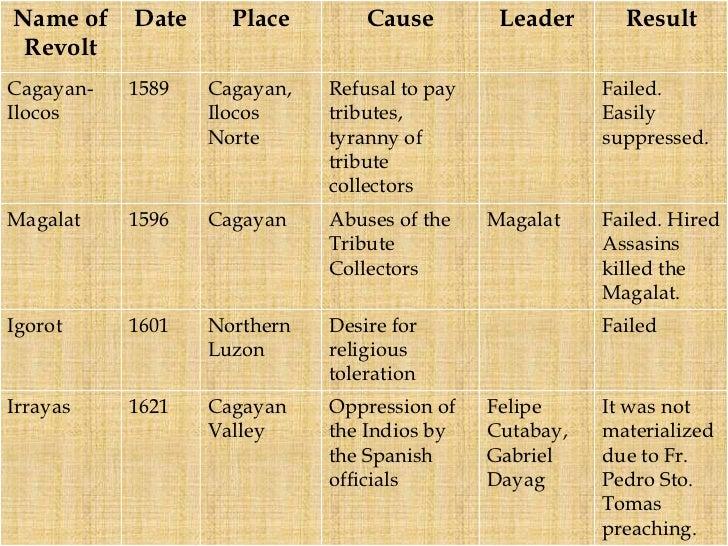 philippine history summary pdf