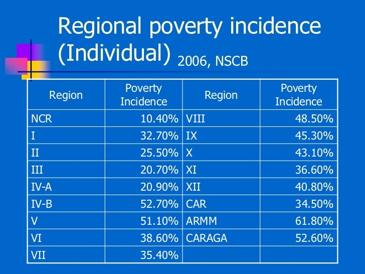 poverty the philippine Title: poverty in the philippines reports and studies (for the study of development) vol:pov19 1987 author: makil, perla q subject: dev87/ws/16.
