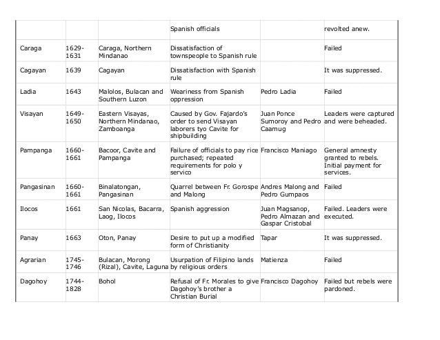 spain leaders timeline