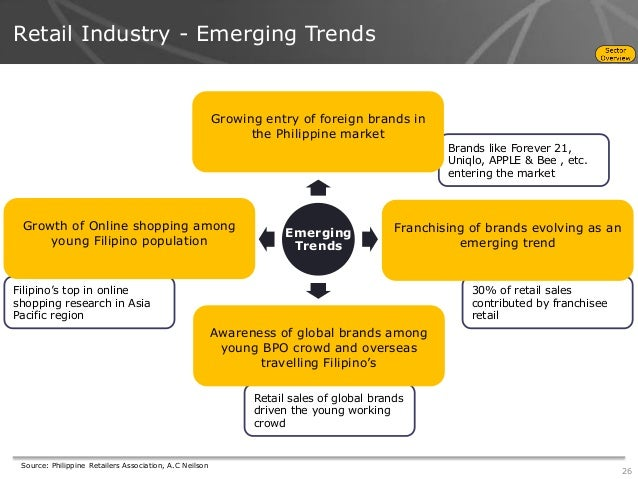 emerging trends in retail marketing This report provides an analysis of global retail sporting goods industry, including the market trends, growth opportunities, key drivers,emerging trends, and product mapping of the leading.