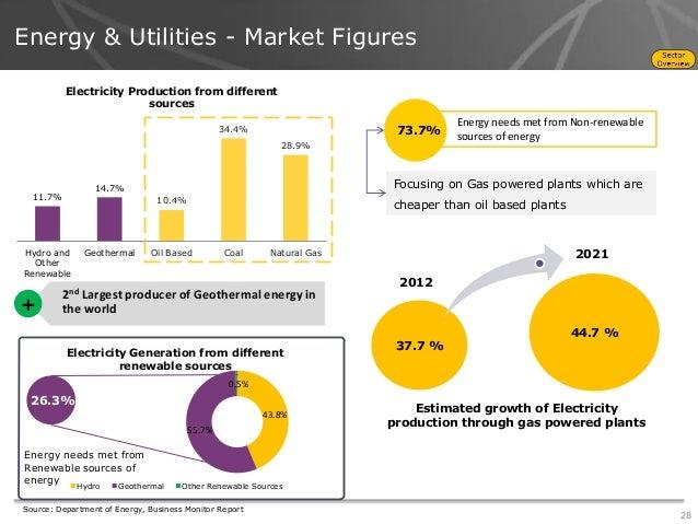 Study on energy philippines