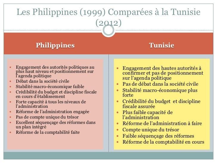 Les Philippines (1999) Comparées à la Tunisie                        (2012)              Philippines                      ...