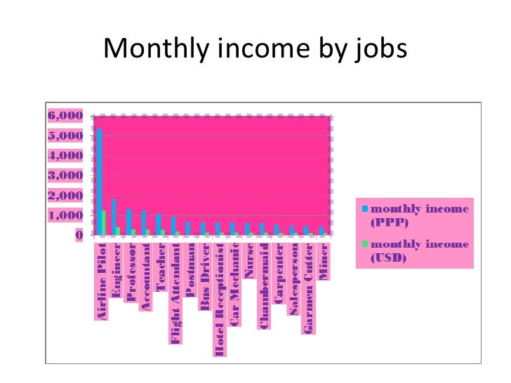 Monthly income by jobs