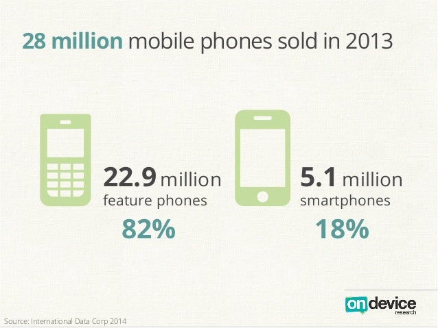 28 million mobile phones sold in 2013 N O22.9million feature phones    5.1million smartphones 82% 18% Source: Internatio...