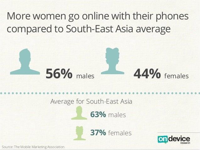 f k56% males 44% females f Average for South-East Asia 63% males 37% females kSource: The Mobile Marketing Association Mor...