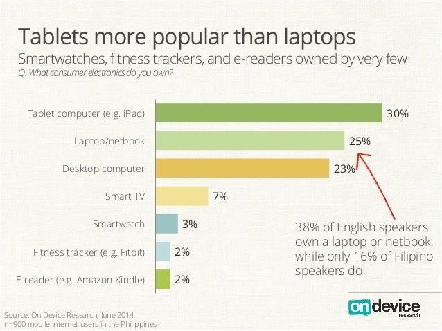 Tablets more popular than laptops Smartwatches, fitness trackers, and e-readers owned by very few Q.Whatconsumerelectronics...