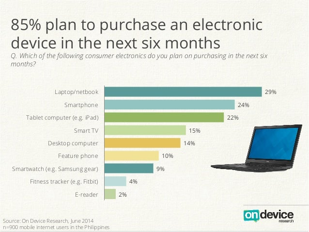 85% plan to purchase an electronic device in the next six months Q. Which of the following consumer electronics do you pla...