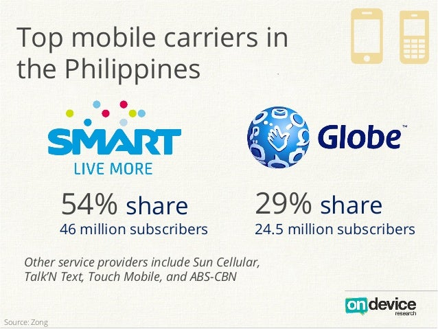 Top mobile carriers in the Philippines ` ON 54% share 29% share 46 million subscribers 24.5 million subscribers Other serv...
