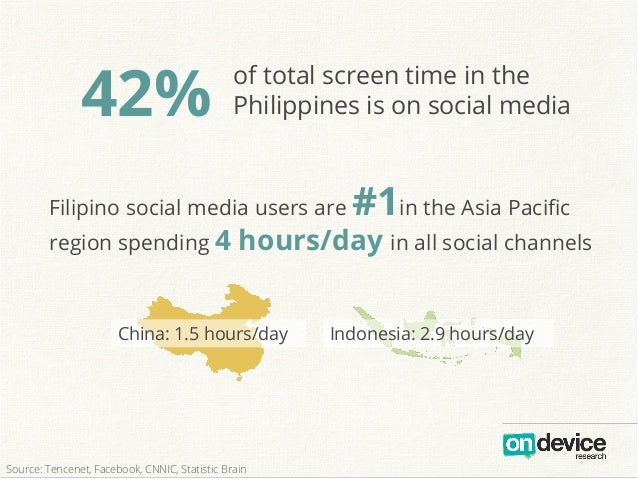 42% of total screen time in the Philippines is on social media Filipino social media users are #1in the Asia Pacific region...