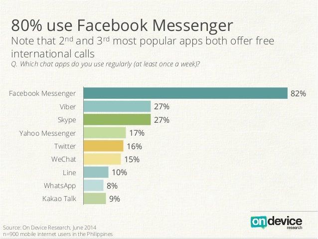 9% 8% 10% 15% 16% 17% 27% 27% 82% Kakao Talk WhatsApp Line WeChat Twitter Yahoo Messenger Skype Viber Facebook Messenger b...