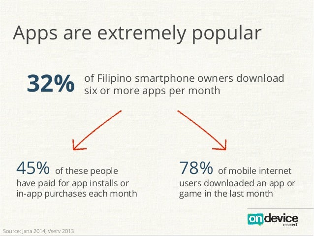 Apps are extremely popular 32% of Filipino smartphone owners download six or more apps per month 45% of these people have ...