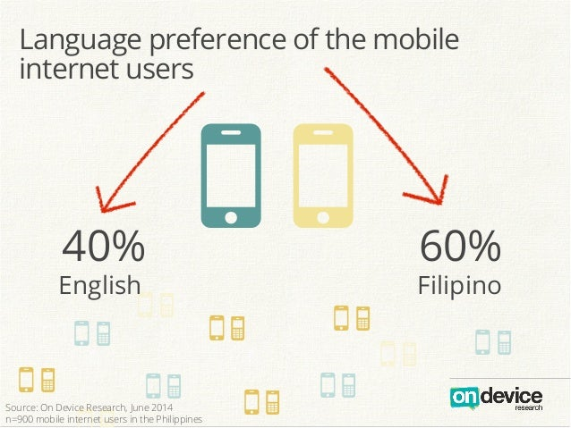 ON Language preference of the mobile internet users 40% English 60% Filipino OO ON ON ON ONON ON ON ON ON Source: On Devic...