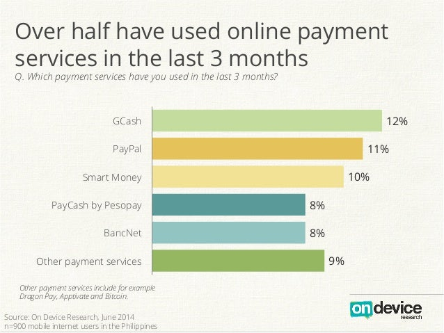 9% 8% 8% 10% 11% 12% Other payment services BancNet PayCash by Pesopay Smart Money PayPal GCash Over half have used online...