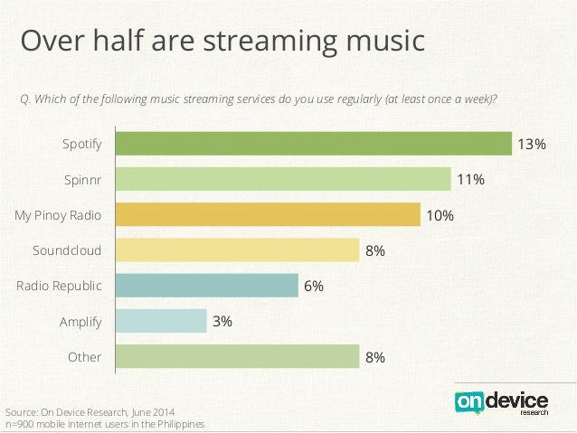 Over half are streaming music Q. Which of the following music streaming services do you use regularly (at least once a wee...