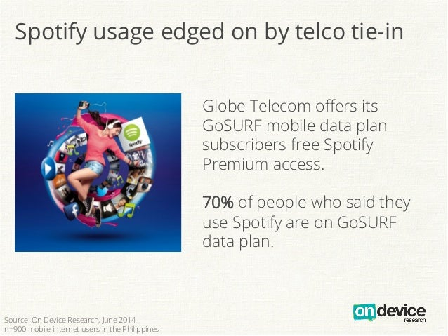 Globe Telecom offers its GoSURF mobile data plan subscribers free Spotify Premium access. 70% of people who said they use S...