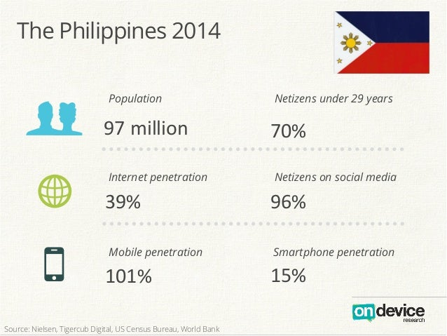 97  million! 101%! 70%! 39%!w! O! 96%! 15%! g Smartphone penetrationMobile penetration Internet penetration Population N...
