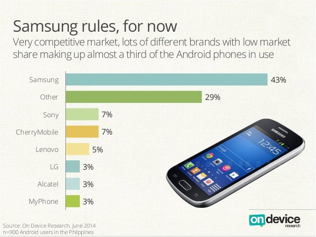 Samsung rules, for now Very competitive market, lots of different brands with low market share making up almost a third of ...