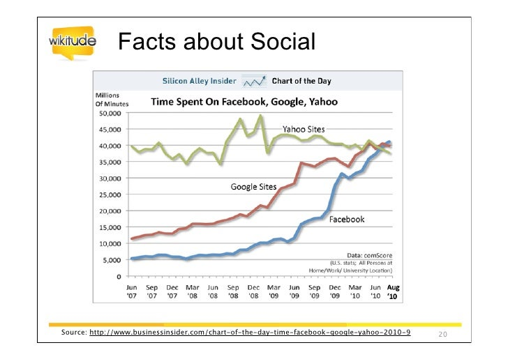 Source:comScore The 2010 Mobile Year in Review   22