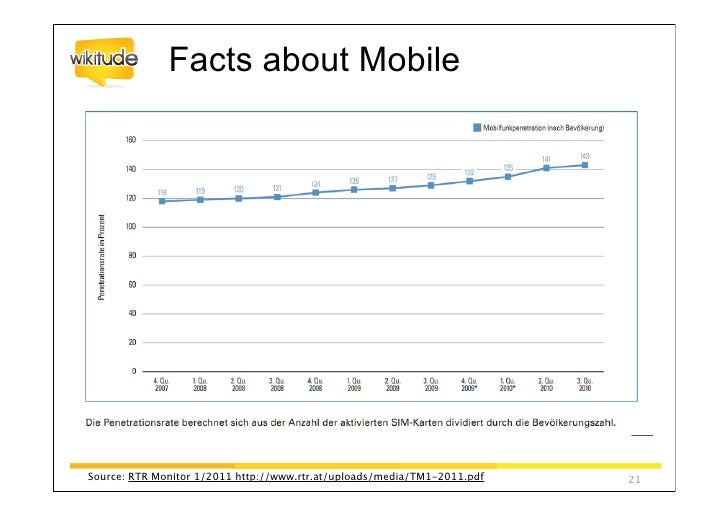 Source:comScore The 2010 Mobile Year in Review   23