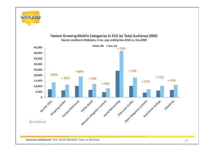 New trend So Lo Mo    Social                    Local   Mobile© by Mary Meeker 2011, KPCB