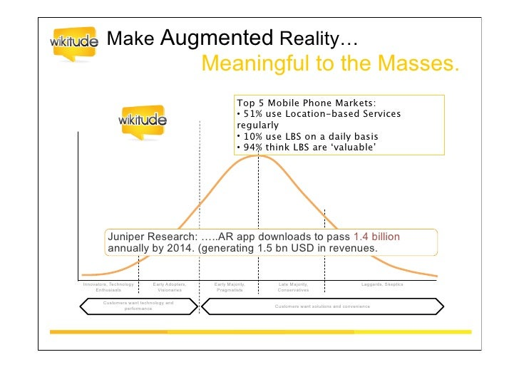 Augmented Reality <> Mobile MarketingLocation-based Advertising:• Local Business Listings (e.g. Yellow Pages, Yelp,Tupalo…...