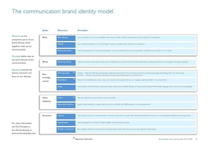 The communication brand identity model                             Roles       Elements             Principles  Elements a...