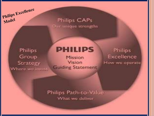 Philips Electronics' Balanced Scorecard